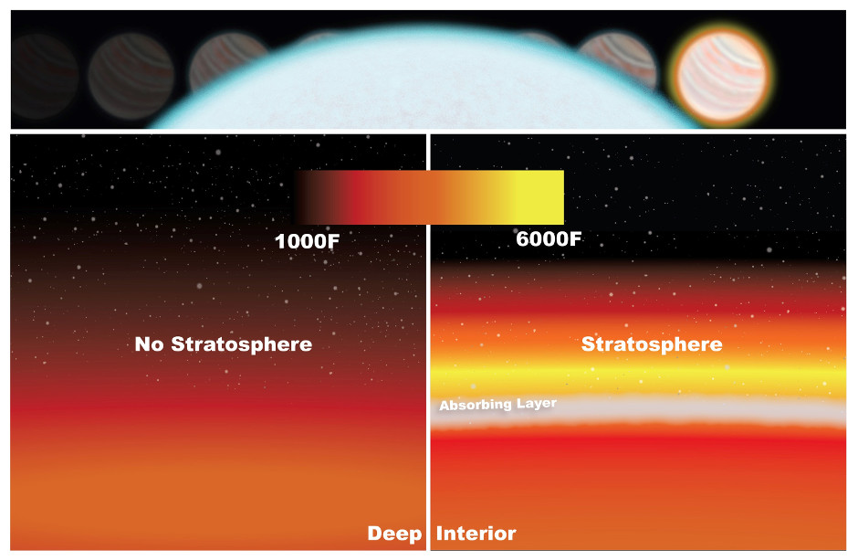 WASP-33b's stratosphere was detected by measuring the drop in light as the planet passed behind its star (top). Temperatures in the low stratosphere rise because of molecules absorbing radiation from the star (right). Without a stratosphere, temperatures would cool down at higher altitudes (left). Image credits: NASA/Goddard.
