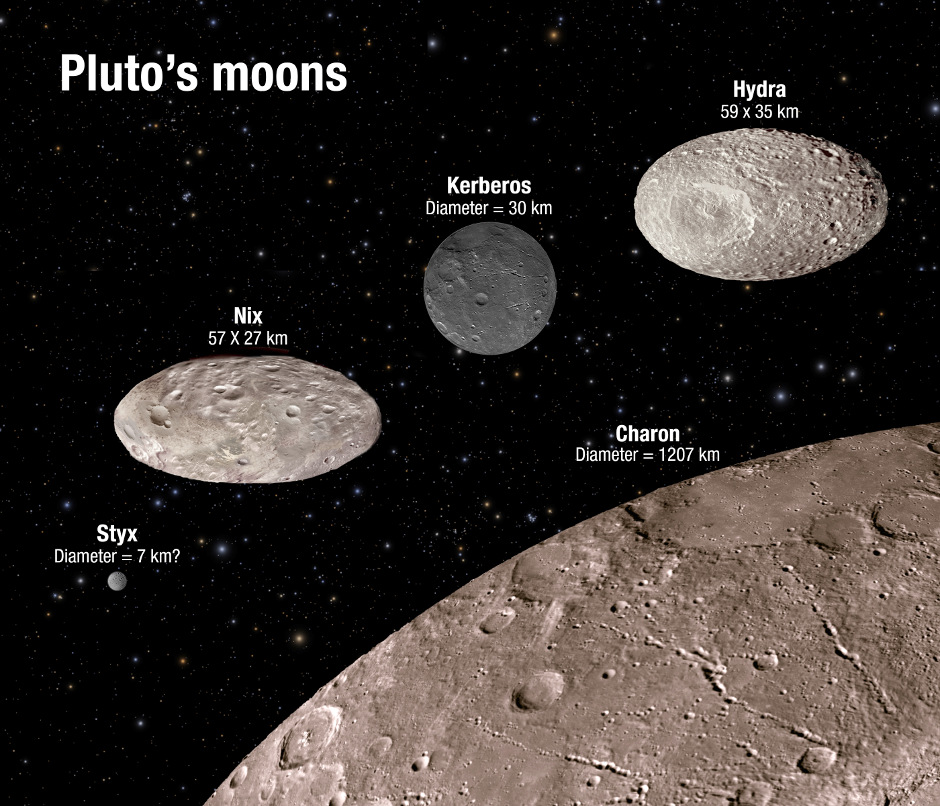 Discovery Of Pluto: Hubble Observes Chaotic Dance Of Pluto's Moons