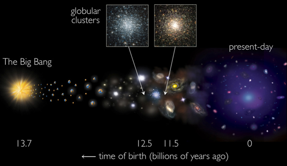 an analysis of the universe and the birth of the star Universe galaxies and stars is a website designed to help people think about all space and cosmos related issues star formation in the universe.