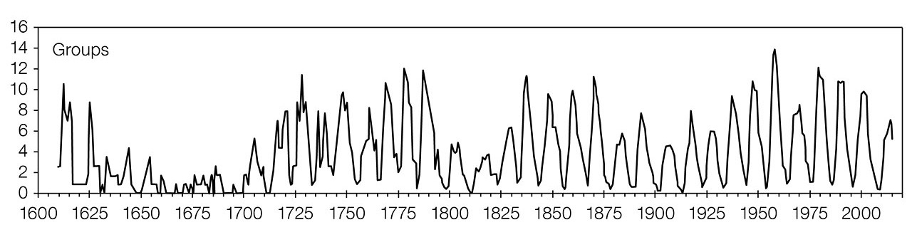 A graph showing the sunspot Group Number as measured over the past 400 years after the new calibration. The Maunder Minimum, between 1645 and 1715, when sunspots were scarce and the winters harsh is clearly visible. The modulations of the 11-year solar cycle is clearly seen, as well as the 70–100-year Gleissberg cycle. Image credit: WDC-SILSO.