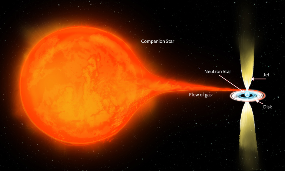 An artist's impression of the binary star system PSRJ1023+0038. The extremely dense, rapidly-spinning neutron star, just 10-15 kilometres in size, is in a close orbit with a more normal companion star. The strong gravity of the neutron star pulls gas from its companion, which spirals in towards the neutron star, forming a disc. Some fraction of that gas gets accelerated outwards in energetic, oppositely-directed jets, which give off the radio waves that can be seen by Earth's radio telescopes. Image credit: ICRAR.