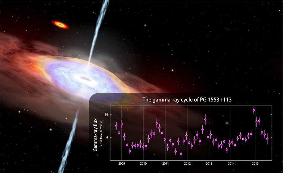 Fermi observations suggest possible years-long cyclic changes in gamma-ray emission from the blazar PG 1553+113. The graph shows Fermi Large Area Telescope data from August 2008 to July 2015 for gamma rays with energies above 100 million electron volts (MeV). For comparison, visible light ranges between 2 and 3 electron volts. Vertical lines on data points are error bars. Background: One possible explanation for the gamma-ray cycle is an oscillation of the jet produced by the gravitational pull of a second massive black hole, seen at top left in this artist's rendering. Image credits: NASA's Goddard Space Flight Center/CI Lab.