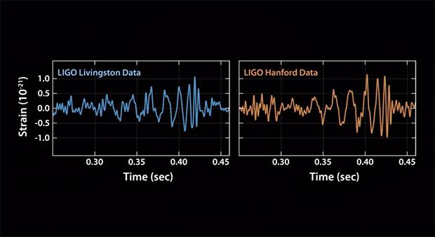 The identical gravitational wave signals seen by the two LIGO detectors. Image: NSF/LIGO.