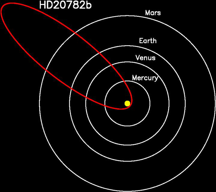 current orbit of inner planets - photo #9