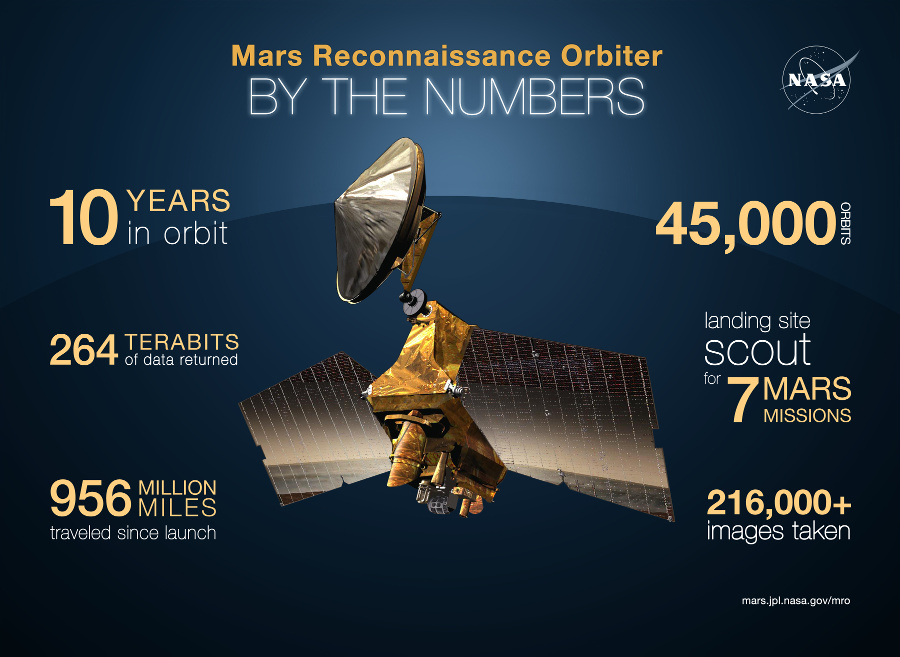 NASA's Mars Reconnaissance Orbiter arrived at Mars on 10 March 2006. This graphic quantifies some of its accomplishments. Infographic credit: NASA/JPL-Caltech/Univ. of Arizona.