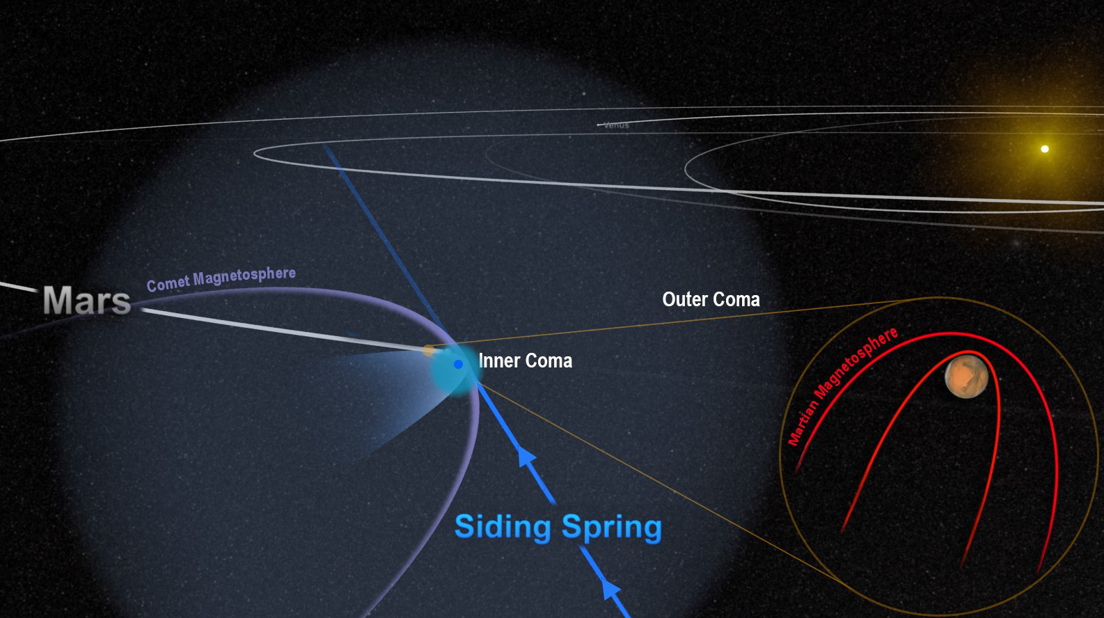 The close encounter between comet Siding Spring and Mars flooded the planet with an invisible tide of charged particles from the comet's coma. The dense inner coma reached the surface of the planet, or nearly so. The comet's powerful magnetic field temporarily merged with, and overwhelmed, the planet's weak field, as shown in this artist's depiction. Illustration credits: NASA/Goddard.