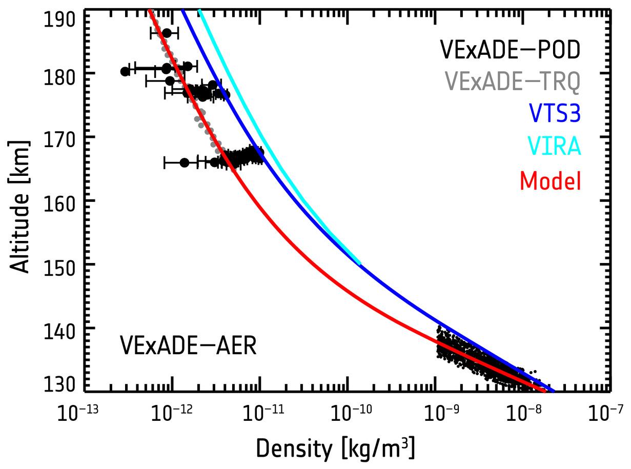 Density profiles of Venus' polar atmosphere. Figure credit: courtesy of I. Müller-Wodarg (Imperial College London, UK).