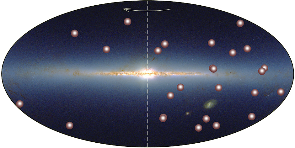 The distribution of known nearby brown dwarfs within 22 light-years (depicted as brown spheres) shown against the background of a sky panorama in infrared light. The arrow indicates the direction of the rotation of the Milky Way and the dotted line separates the two very differently populated hemispheres. Illustration credit: AIP/2MASS.