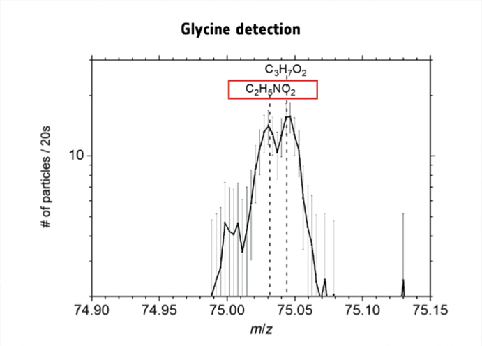 Spectrum indicating glycine (C2H5NO2) detection on 9 July 2015. The simple amino acid glycine is a biologically important organic compound commonly found in proteins. Illustration credit: Altwegg et al.