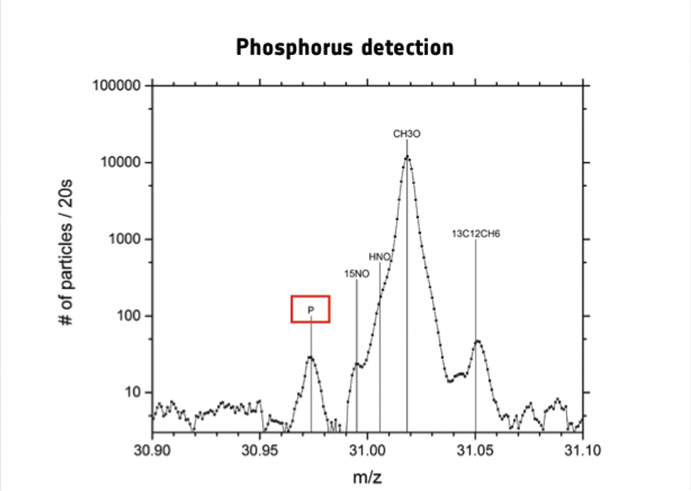 Spectrum indicating phosphorus (P) detection, along with other gases, on 26 October 2014. Phosphorus is a key element in all living organisms. It is found in DNA, RNA and in cell membranes, and it is used in transporting energy within cells for metabolism. Illustration credit: Altwegg et al.