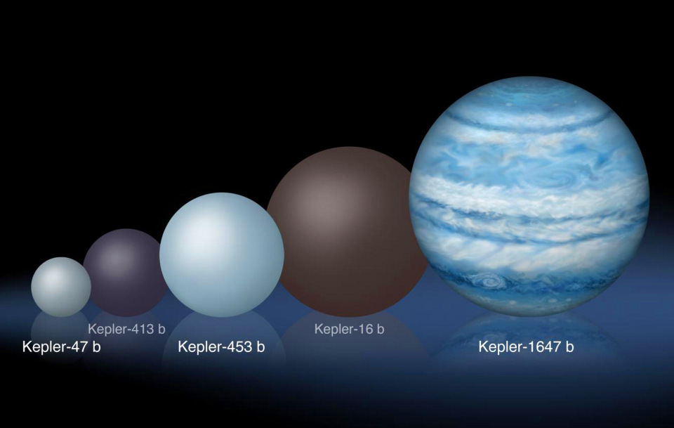 New planet Kepler-1647b is largest discovered that orbits ...
