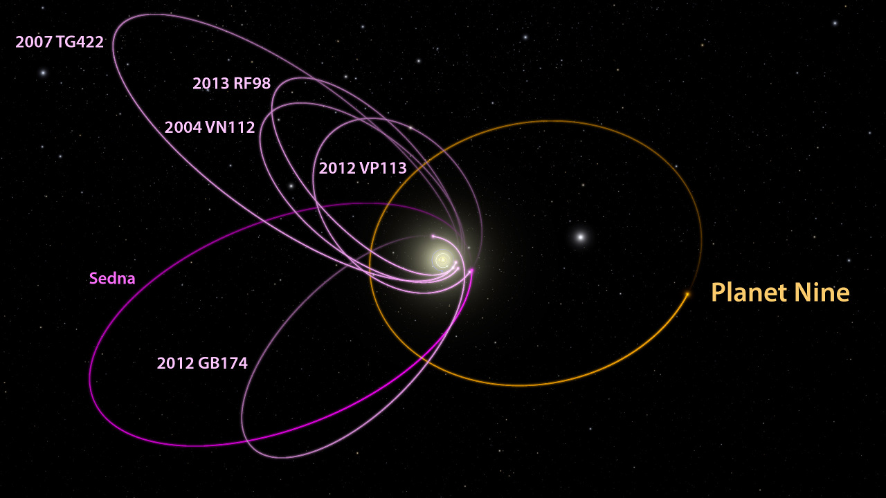 The orbits of the six extreme trans-Neptunian objects (in magenta) are mysteriously aligned in one direction, a configuration which can be explained by the presence of a Planet Nine (in orange) in our solar system, according to the Caltech astronomers. Image credit: Caltech/R. Hurt (IPAC).