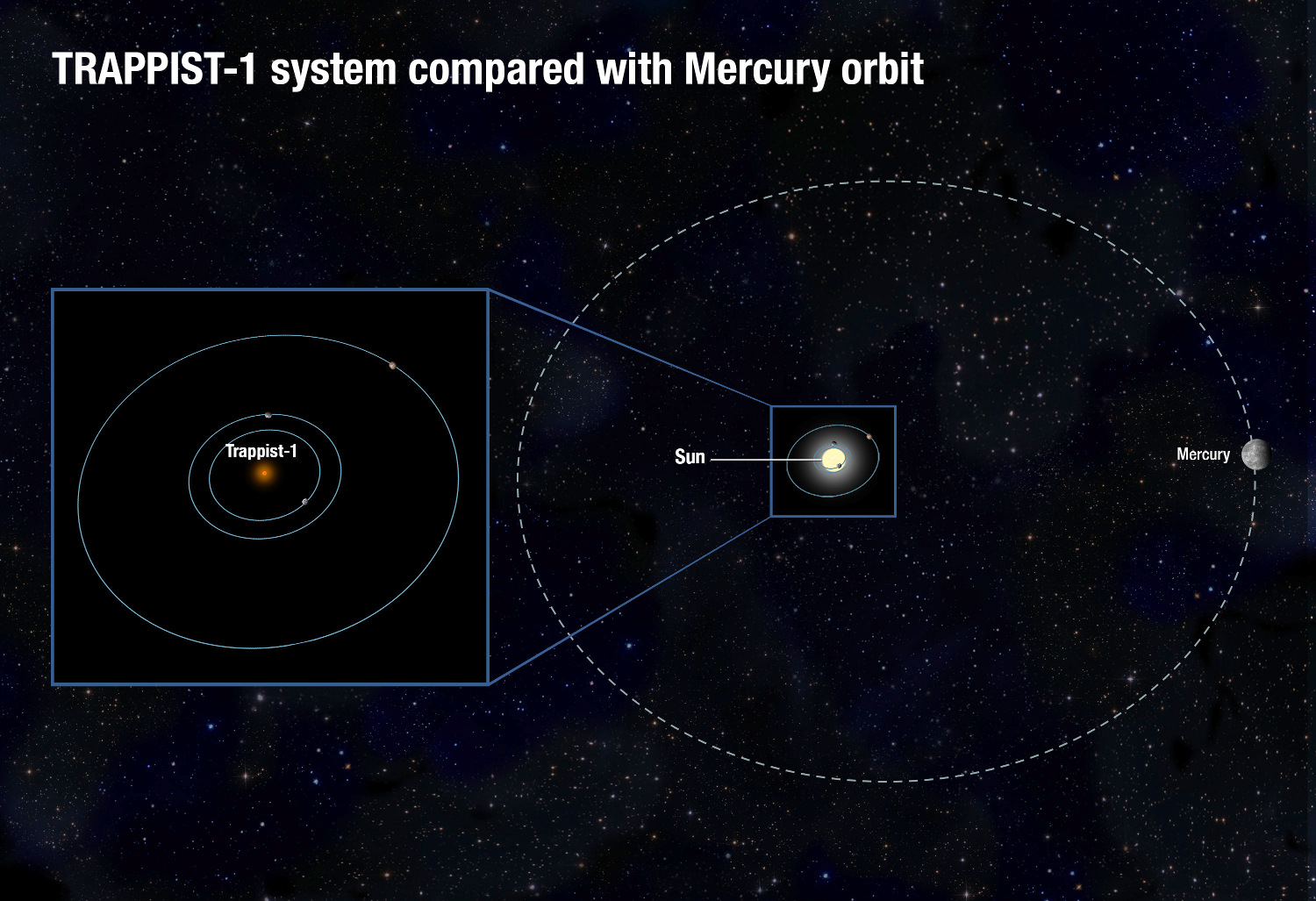 The TRAPPIST-1 system, consisting of several known Earth-sized planets orbiting a red dwarf star, would fit deep inside the orbit of the Sun's innermost planet, Mercury. Image credit: NASA, ESA, and A. Feild (STScI).