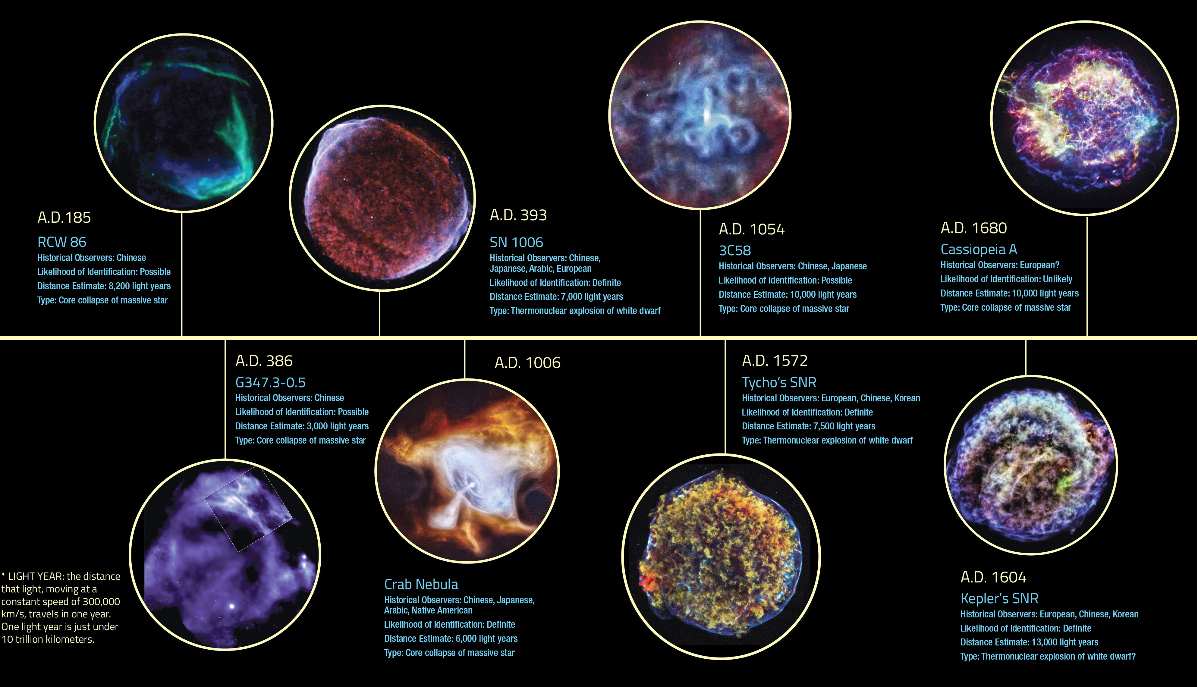 History of supernova observation
