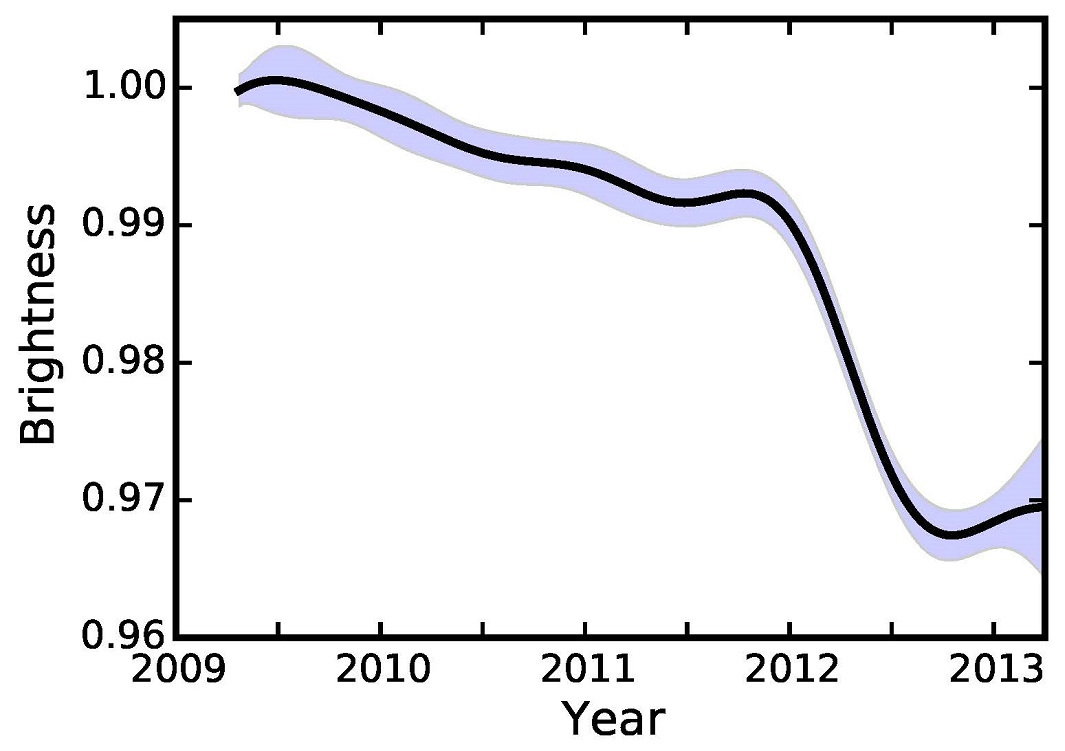 Brightness of KIC8462852 as a function of time. The solid line represents the authors' best estimate of the brightness of the star during the Kepler mission, while the shaded region represents the uncertainty on the brightness at any time. The authors find the star's brightness slowly decreased over time until early 2012, when it rapidly dimmed in brightness by 2percent over six months. Image credit: Ben Montet.