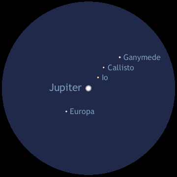 The configuration of Jupiter's four Galilean moons Io, Europa, Ganymede and Callisto in the UK dawn twilight of Friday 25November 2016 as seen with a powerful binocular or an erect-image telescope (north is up and east to the left). AN graphic by Ade Ashford.