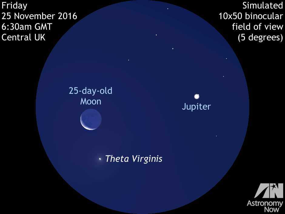 As nautical twilight starts around 6:30amGMT for the centre of the UK on Friday 25November 2016, the 25-day-old waning crescent Moon lies just 2½degrees away from largest planet Jupiter low in the southeastern sky. This juxtaposition of the two brightest celestial objects in the dawn sky will be nicely framed in a typical binocular. Look for fourth-magnitude star theta (θ) Virginis in the same field of view, a double star in small telescopes. AN graphic by Ade Ashford.
