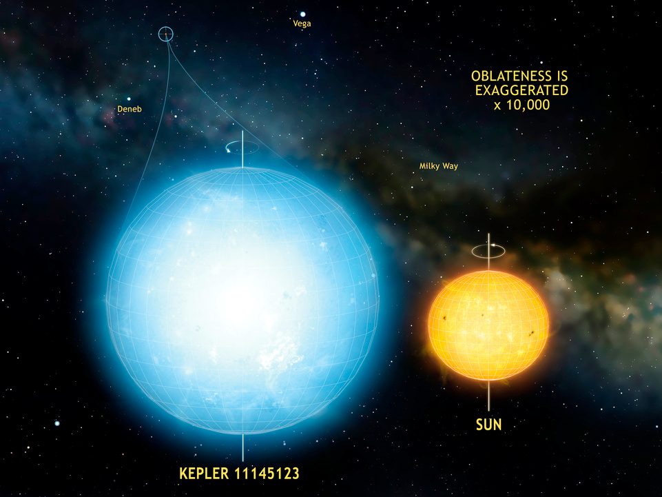 The star Kepler 11145123 is the roundest natural object ever measured in the universe. Stellar oscillations imply a difference in radius between the equator and the poles of only 3 kilometres (2 miles). This star is significantly more round than the Sun. Image credit: © Laurent Gizon et al. and the Max Planck Institute for Solar System Research, Germany. Illustration by Mark A. Garlick.
