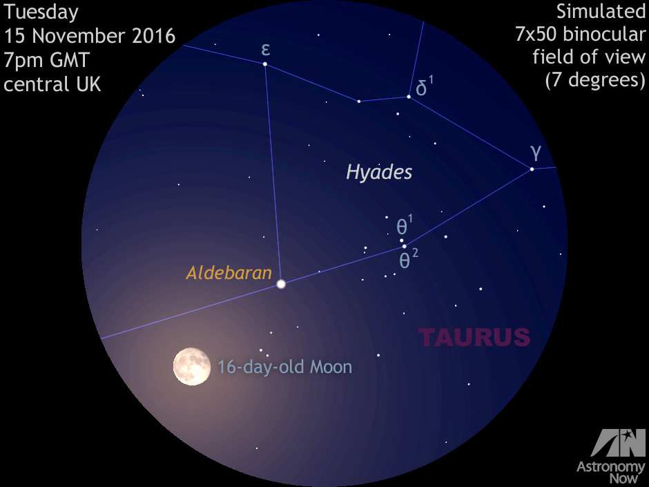 This simulated low-power binocular view depicts the rising 16-day-old Moon in conjunction with Aldebaran and the Hyades star cluster in Taurus at 7pmGMT on Tuesday 15November 2016 as seen from the heart of the BritishIsles. The waning gibbous Moon is less than 2degrees from first-magnitude Aldebaran for UK observers at this time, but the lunar disc actually occults (passes in front of) the star around 17hUT for observers in Japan, central Asia and the Middle East. AN graphic by AdeAshford.