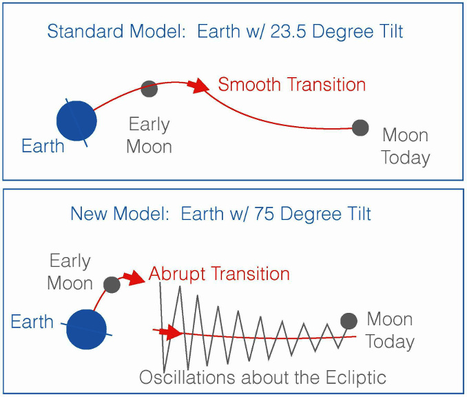 "In the ""giant impact"" model of the Moon's formation, the young Moon began its orbit within Earth's equatorial plane. In the standard variant of this model (top panel), Earth's tilt began near today's value of 23.5 degrees. The Moon would have moved outward smoothly along a path that slowly changed from the equatorial plane to the ""ecliptic"" plane, defined by Earth's orbit around the Sun. If, however, Earth had a much larger tilt after the impact (~75 degrees, lower panel) then the transition between the equatorial and ecliptic planes would have been abrupt, resulting in large oscillations about the ecliptic. The second picture is consistent with the Moon's current 5-degree orbital tilt away from the ecliptic. Illustration credit: Douglas Hamilton."